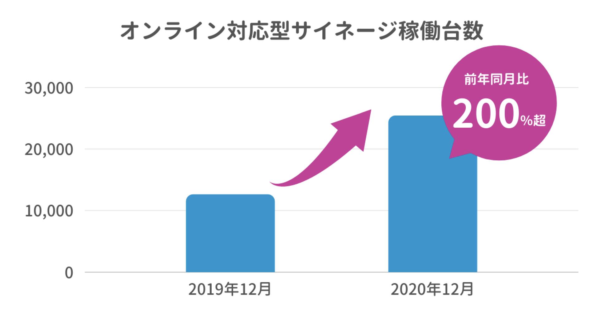オンライン対応サイネージ稼働台数  前年同月比200%越え