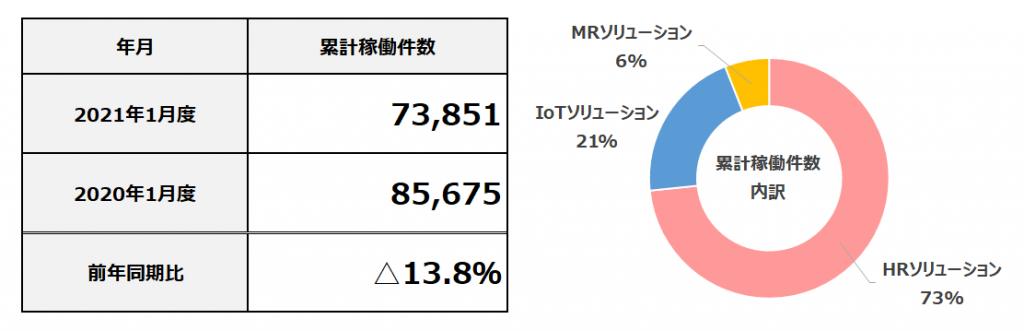 2021年1月度 累計フィールドマーケティング業務稼働件数