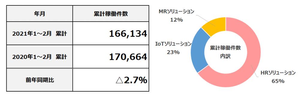 2021年2月度 累計フィールドマーケティング業務稼働件数
