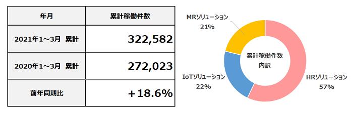 2021年3月度 累計フィールドマーケティング業務稼働件数