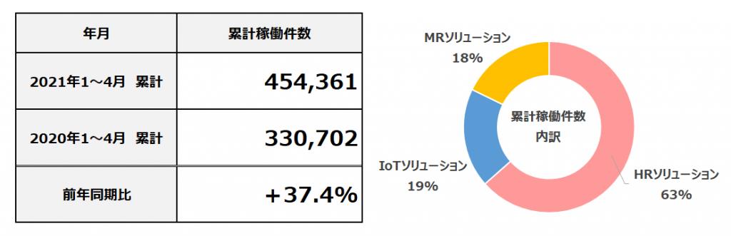 2021年4月度 累計フィールドマーケティング業務稼働件数