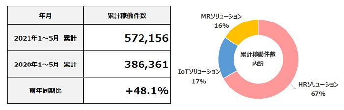 2021年5月度 累計フィールドマーケティング業務稼働件数