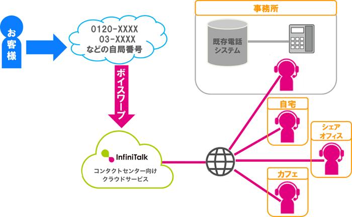 クラウド型コールセンターシステム「InfiniTalk」