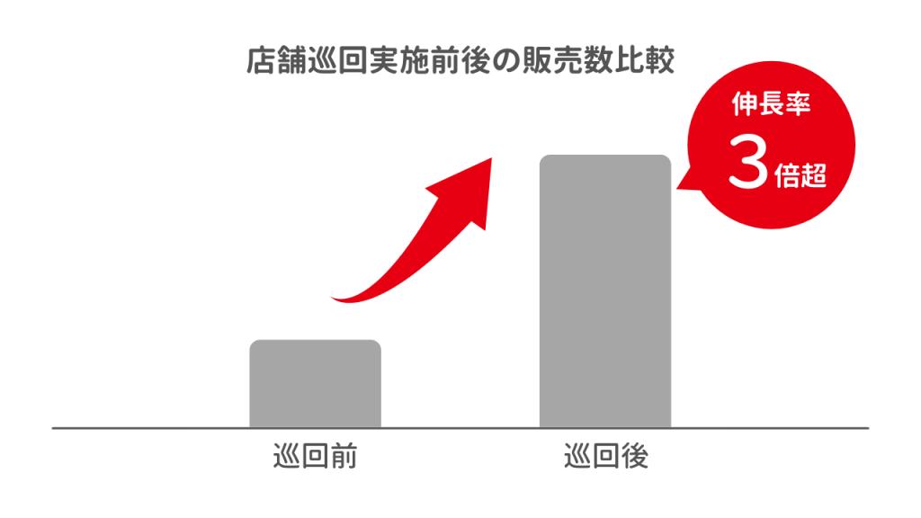店舗jん回実施前後の販売数比較