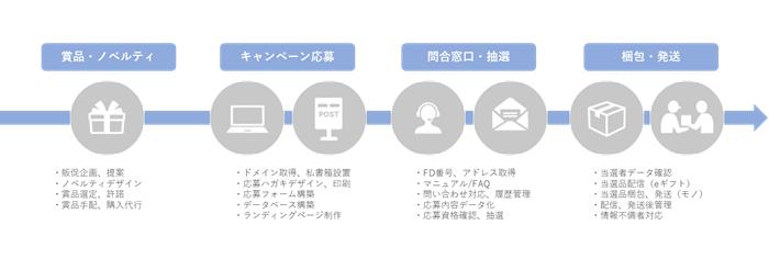 キャンペーン事務局おまかせプラン イメージ図