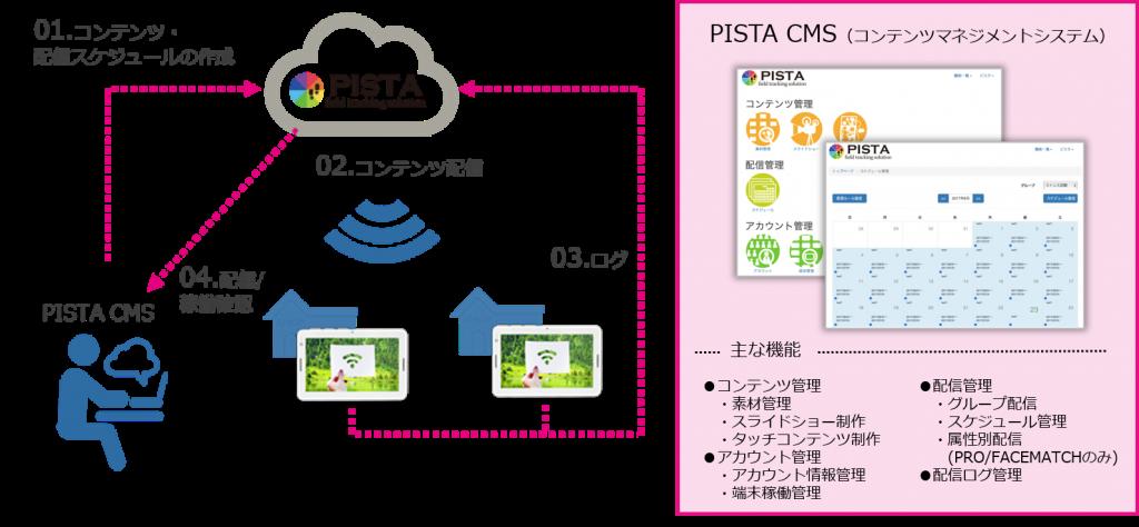 PISTACMS運用イメージ