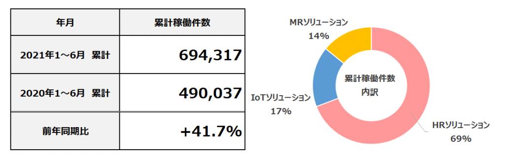 2021年6月度 累計フィールドマーケティング業務稼働件数