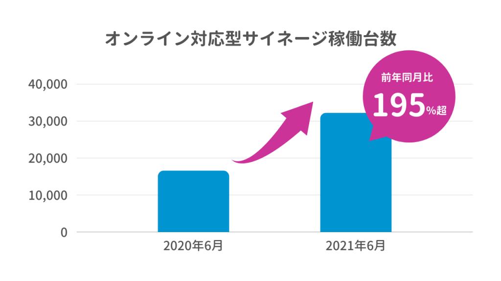 オンライン対応型サイネージ稼働台数前年同月比195%越