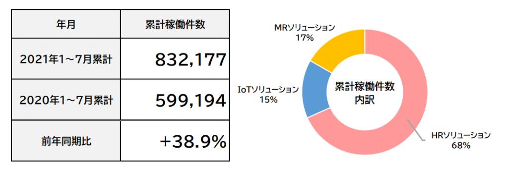 2021年7月度 累計フィールドマーケティング業務稼働件数