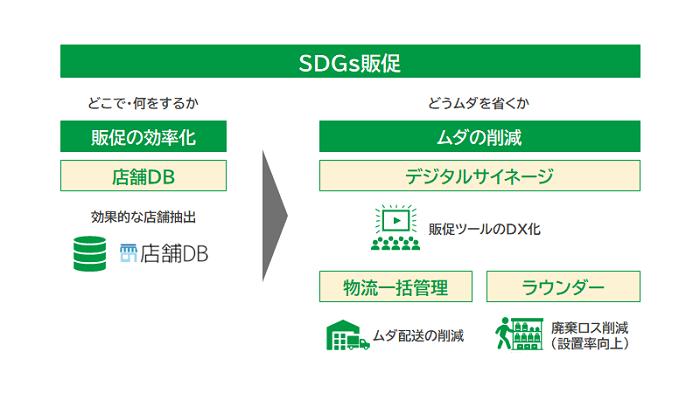 SDGs販促