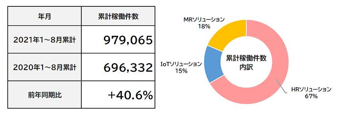 2021年8月度 累計フィールドマーケティング業務稼働件数